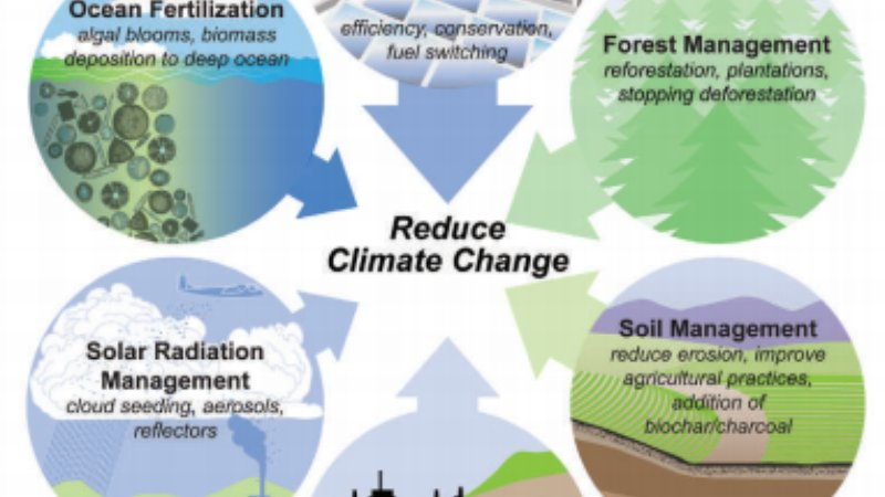 strategies to stop global warming Creation of national mission on strategic knowledge for climate change is  another  to conclude, it is now clear that initiatives to prevent climate change  are.