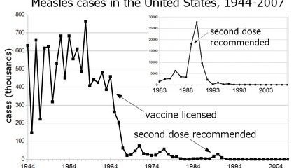 Measles Outbreaks Are on the Rise in the U.S.