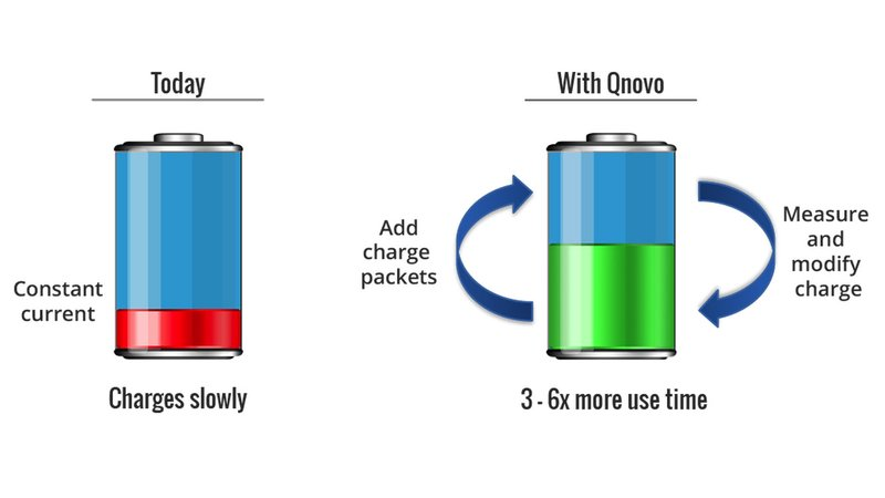 Qnovo's adaptive charging technology receives temperature and stress data from a smartphone's battery, allowing for faster charging without damaging the device.