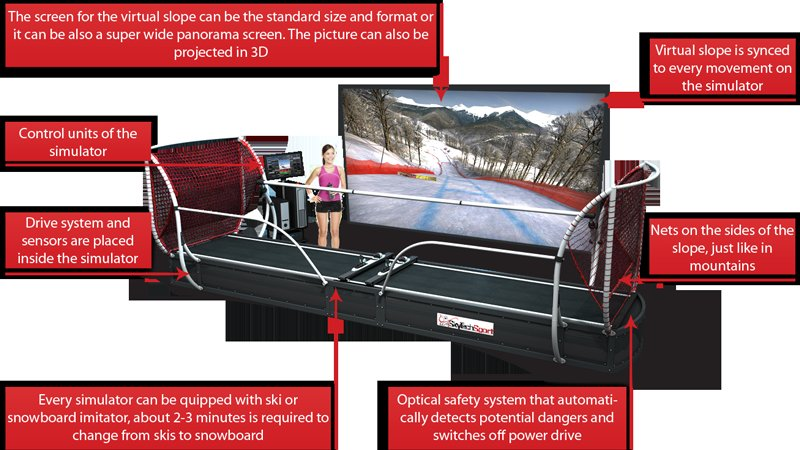 The SkyTechSport Ski and Snowboard Simulator for Sochi uses virtual reality to replicate the the feel of going through one of the challenging courses.
