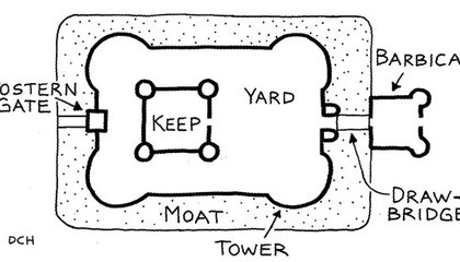 castle architecture diagram